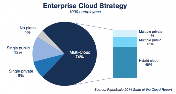 Enterprise Cloud strategy survey